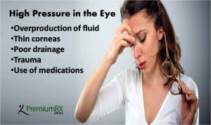 High Pressure in the Eye